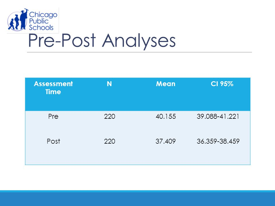 Pre-Post Analyses Assessment Time N Mean CI 95% Pre Post 220 40.155