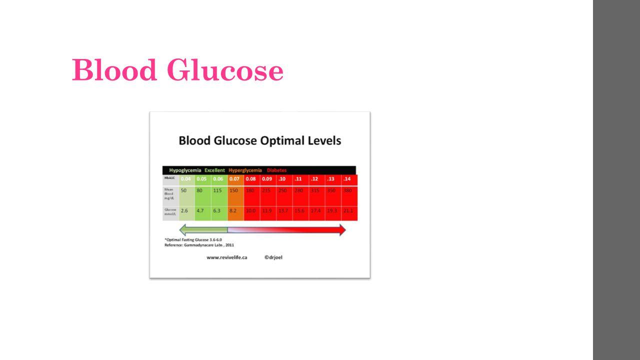 Blood Glucose