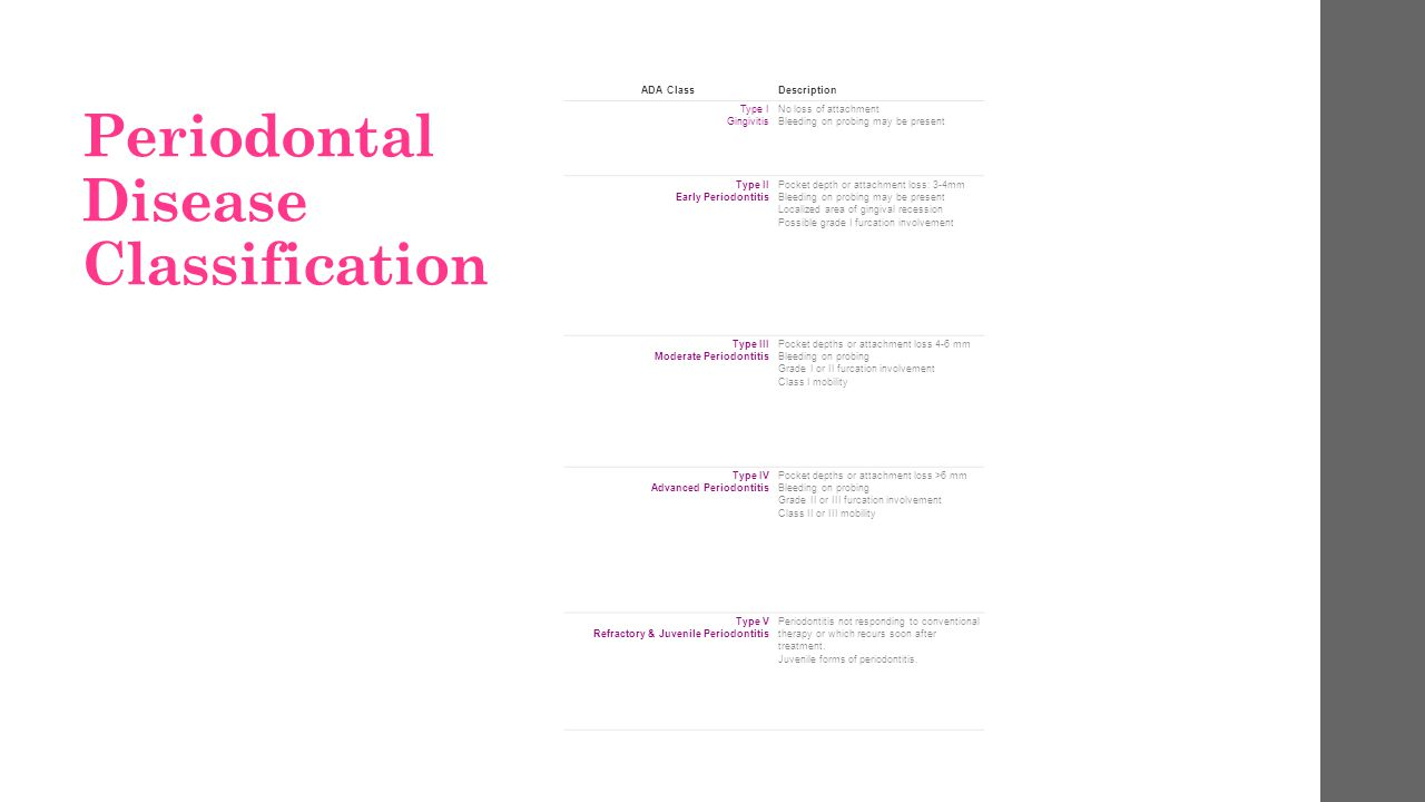 Periodontal Disease Classification
