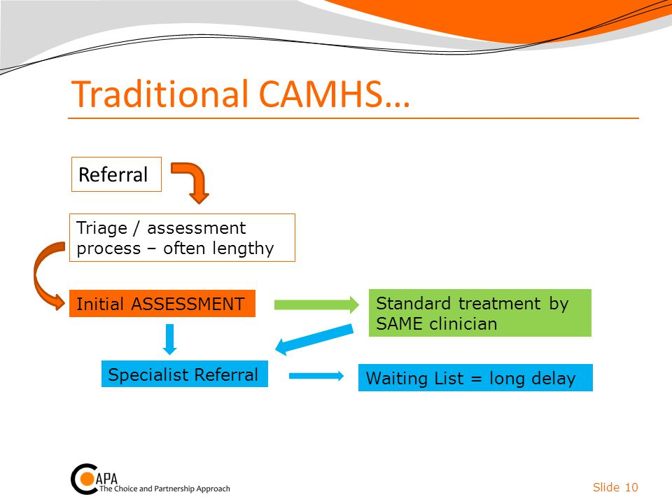 Traditional CAMHS… Referral