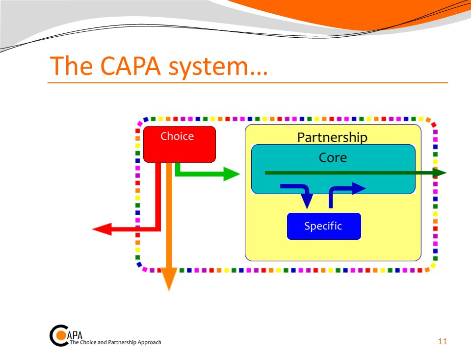 The CAPA system…