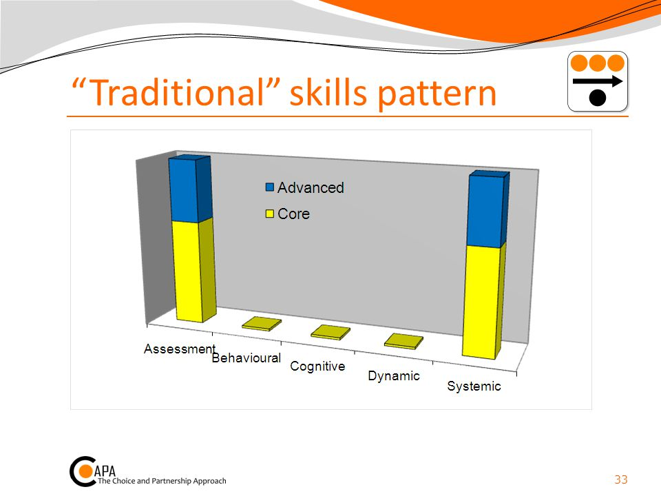 Traditional skills pattern
