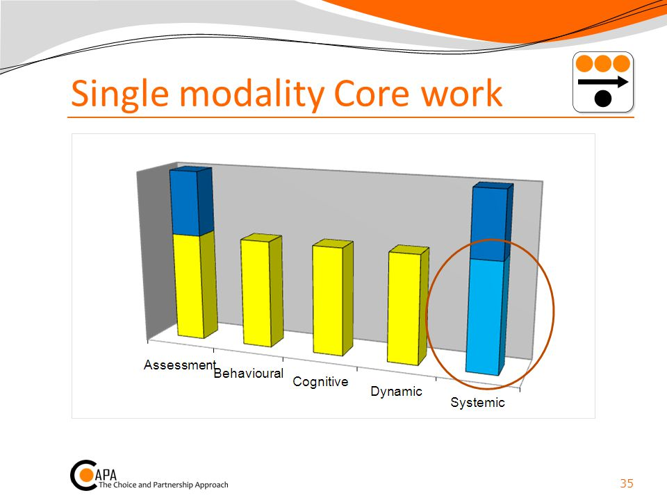 Single modality Core work