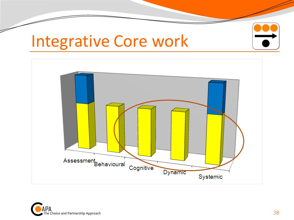 Integrative Core work