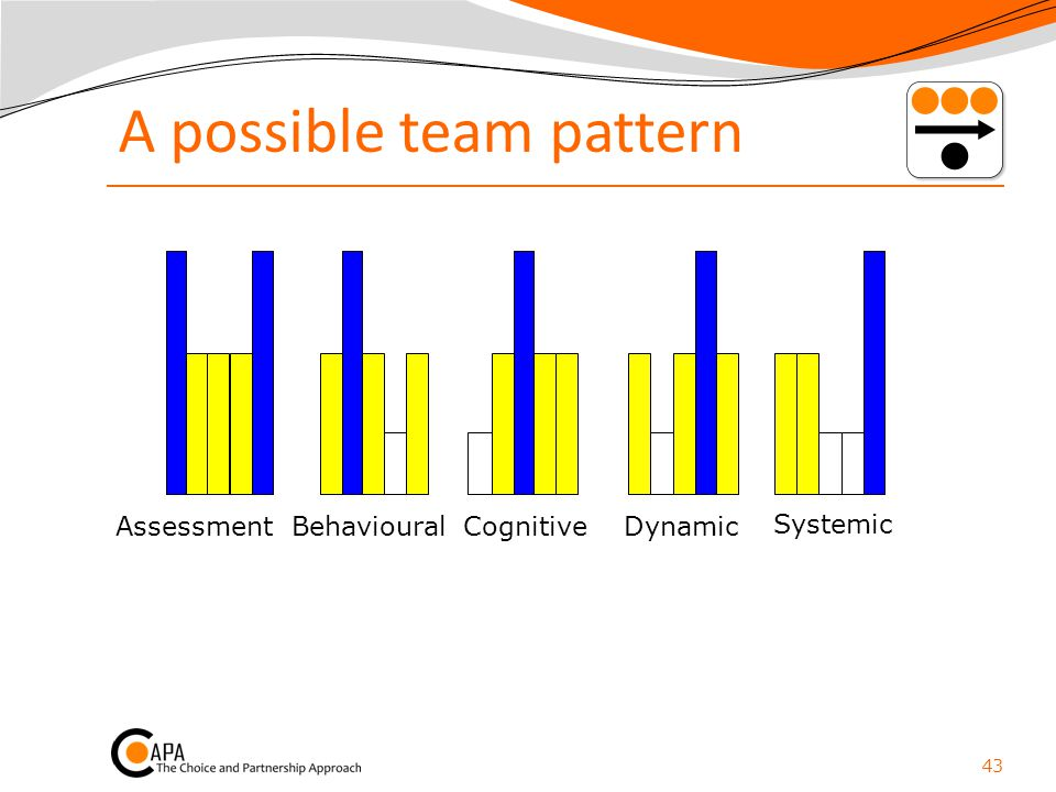 A possible team pattern