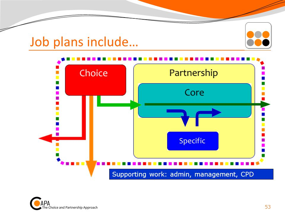 Job plans include… Supporting work: admin, management, CPD