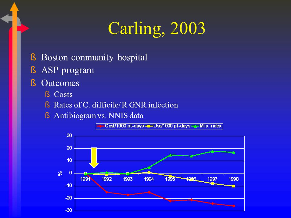 Carling, 2003 Boston community hospital ASP program Outcomes Costs