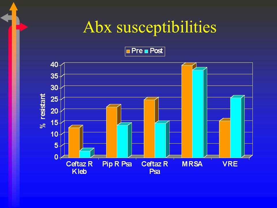 Abx susceptibilities