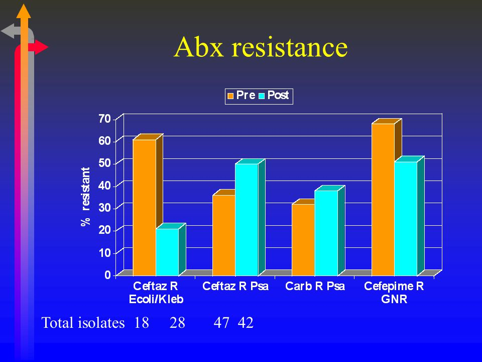 Abx resistance Total isolates 18 28 47 42