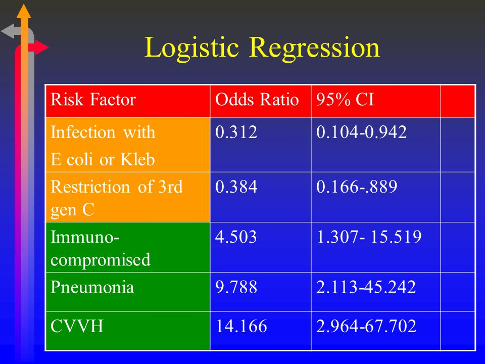 Logistic Regression Risk Factor Odds Ratio 95% CI Infection with