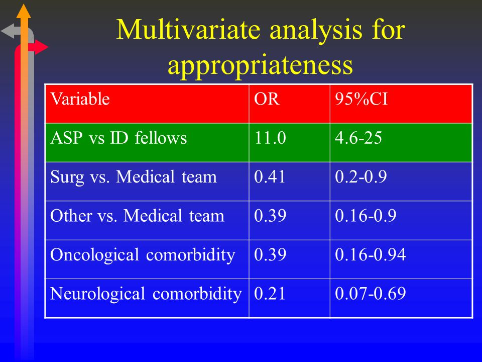 Multivariate analysis for appropriateness