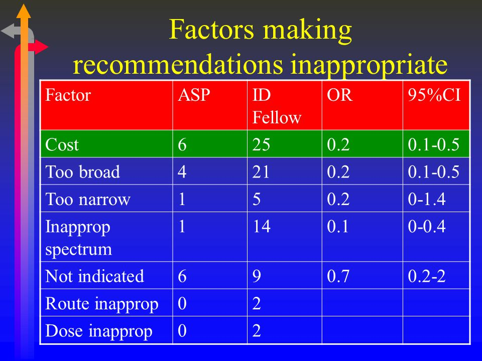 Factors making recommendations inappropriate
