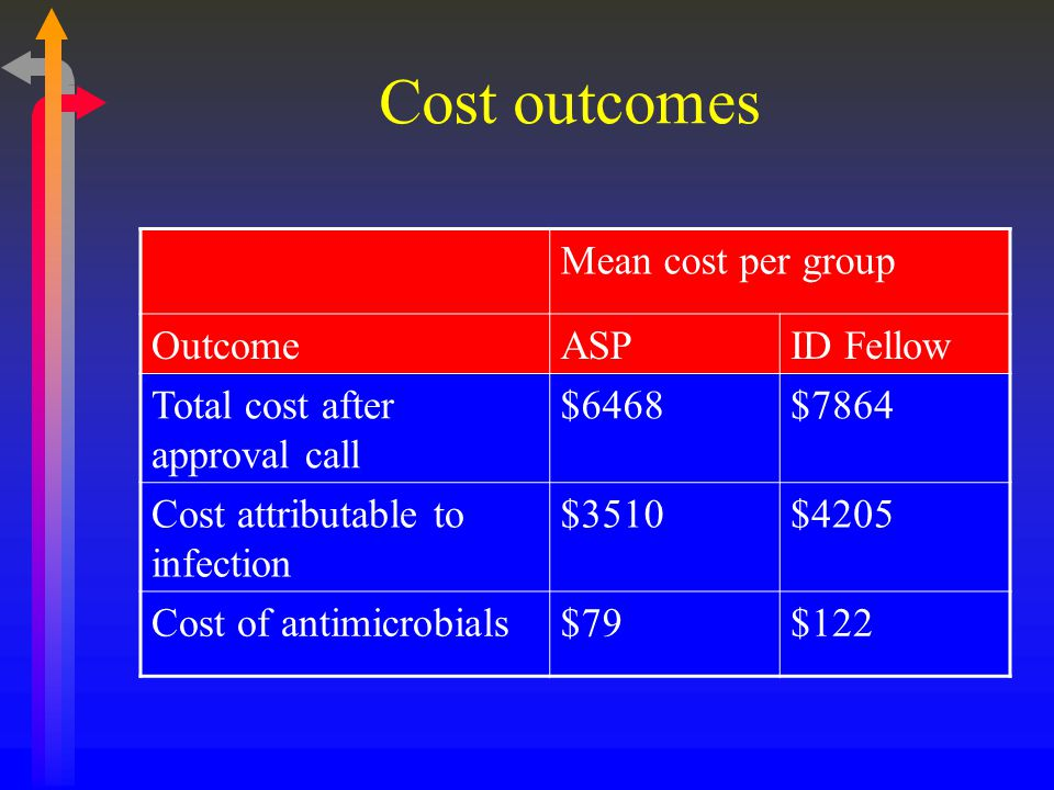 Cost outcomes Mean cost per group Outcome ASP ID Fellow