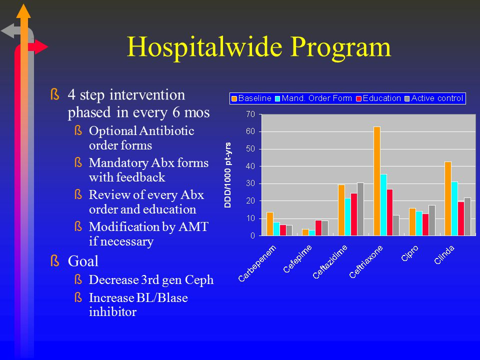 Hospitalwide Program 4 step intervention phased in every 6 mos Goal