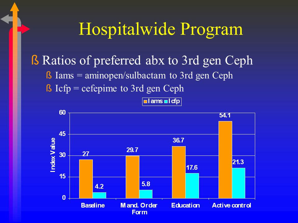 Hospitalwide Program Ratios of preferred abx to 3rd gen Ceph
