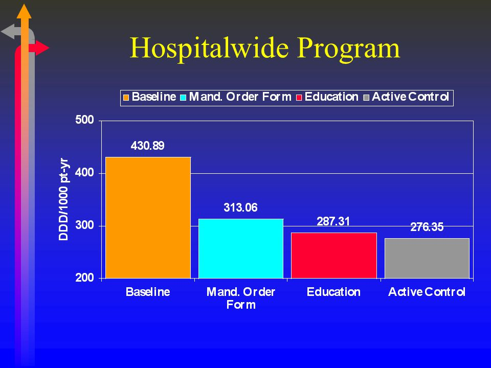 Hospitalwide Program
