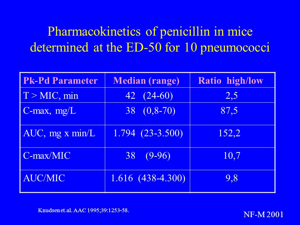 Pharmacokinetics of penicillin in mice determined at the ED-50 for 10 pneumococci