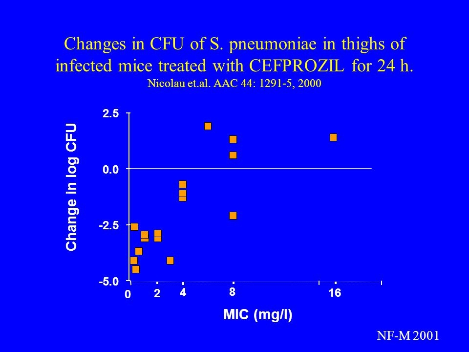 Changes in CFU of S. pneumoniae in thighs of infected mice treated with CEFPROZIL for 24 h. Nicolau et.al. AAC 44: 1291-5, 2000