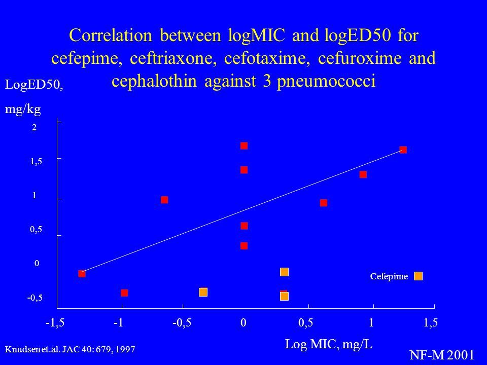 Correlation between logMIC and logED50 for cefepime, ceftriaxone, cefotaxime, cefuroxime and cephalothin against 3 pneumococci
