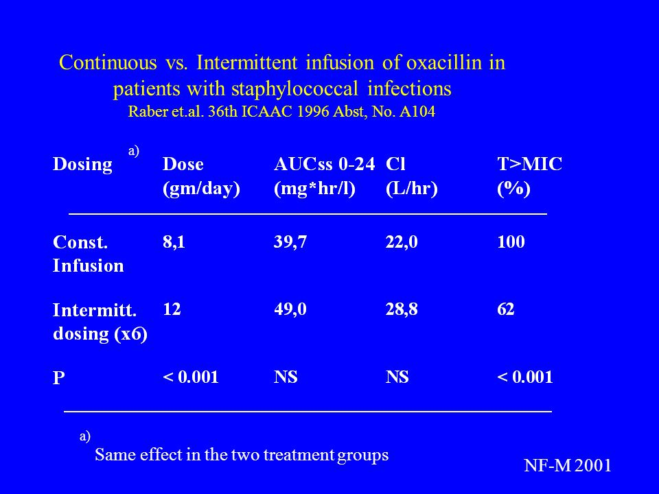 Continuous vs. Intermittent infusion of oxacillin in patients with staphylococcal infections Raber et.al. 36th ICAAC 1996 Abst, No. A104