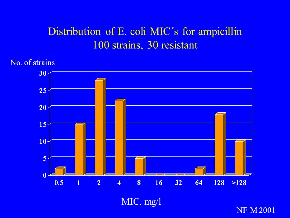 Distribution of E. coli MIC´s for ampicillin 100 strains, 30 resistant