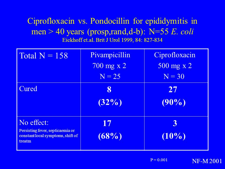 Ciprofloxacin vs. Pondocillin for epididymitis in men > 40 years (prosp,rand,d-b): N=55 E. coli Eickhoff et.al. Brit J Urol 1999, 84: 827-834