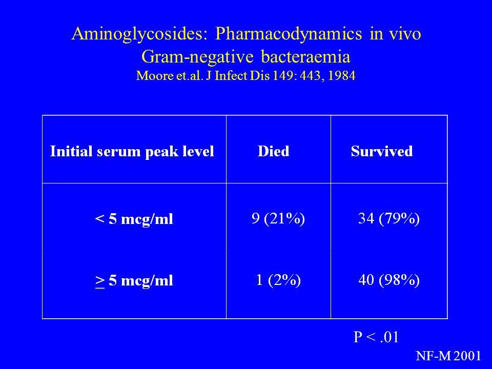 Aminoglycosides: Pharmacodynamics in vivo Gram-negative bacteraemia Moore et.al. J Infect Dis 149: 443, 1984