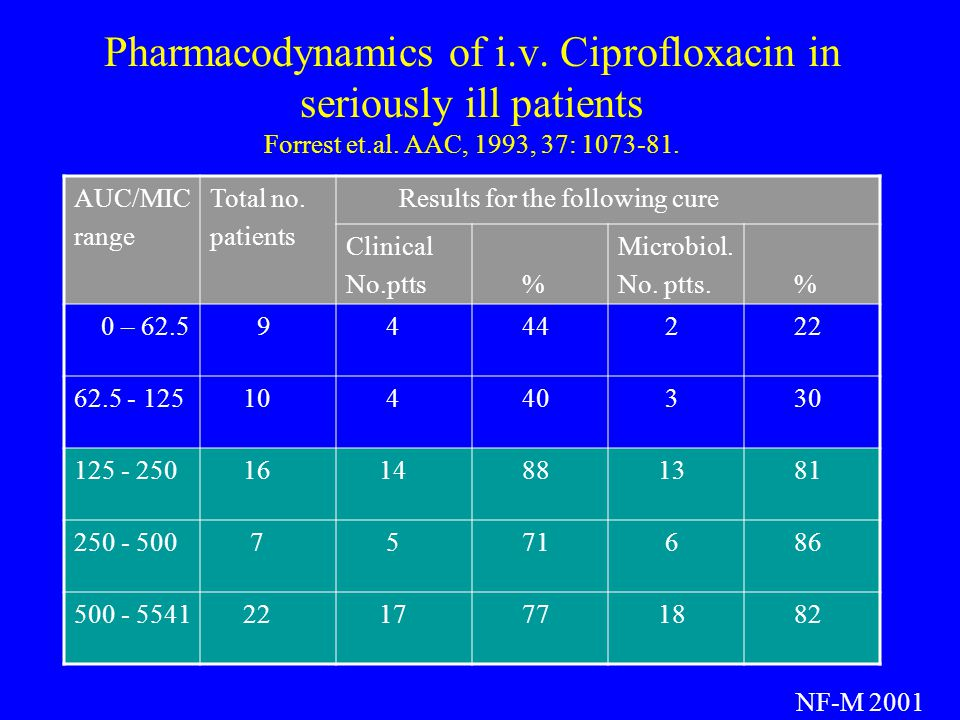 Pharmacodynamics of i. v