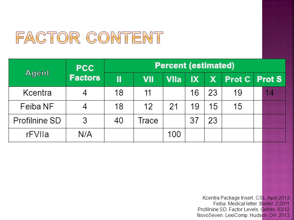 Factor Content Kcentra 4 18 11 16 23 19 14 Feiba NF 4 18 12 21 19 15