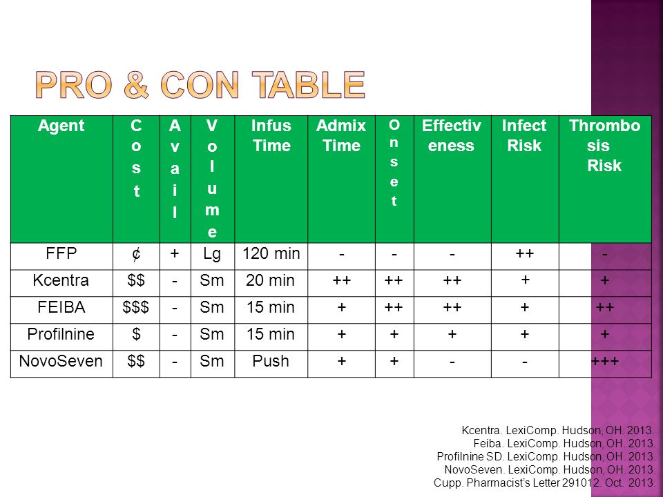 Pro & Con Table Agent C o s t A v a i l V o l u m e Infus Time