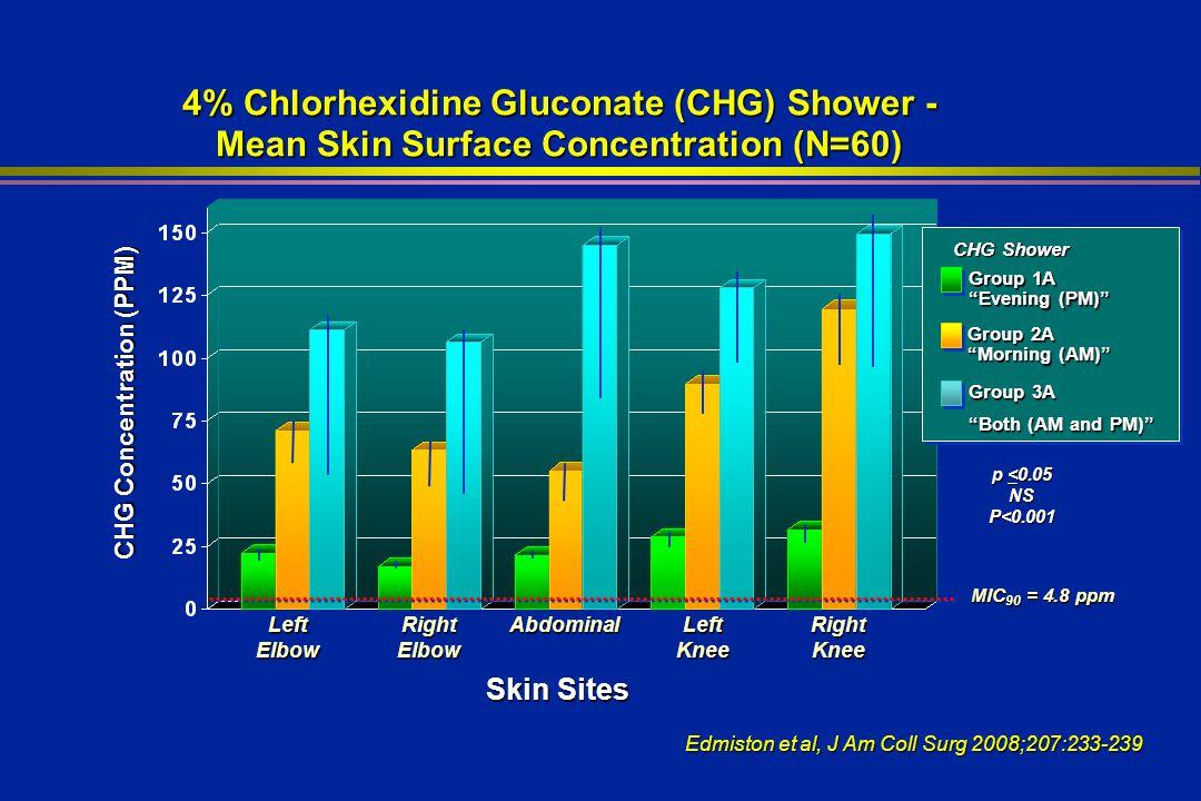 4% Chlorhexidine Gluconate (CHG) Shower -