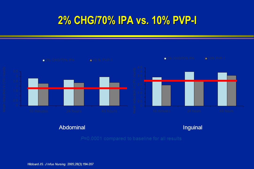 2% CHG/70% IPA vs. 10% PVP-I Abdominal Inguinal