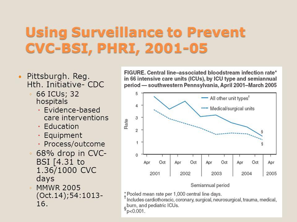 Using Surveillance to Prevent CVC-BSI, PHRI, 2001-05