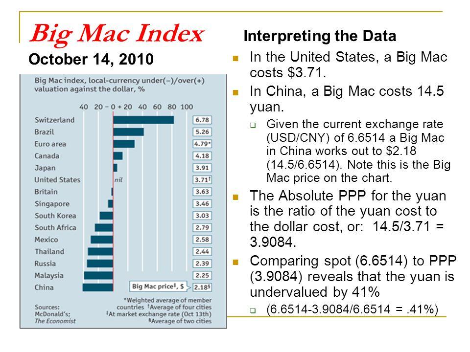 Big Mac Index Interpreting the Data October 14, 2010