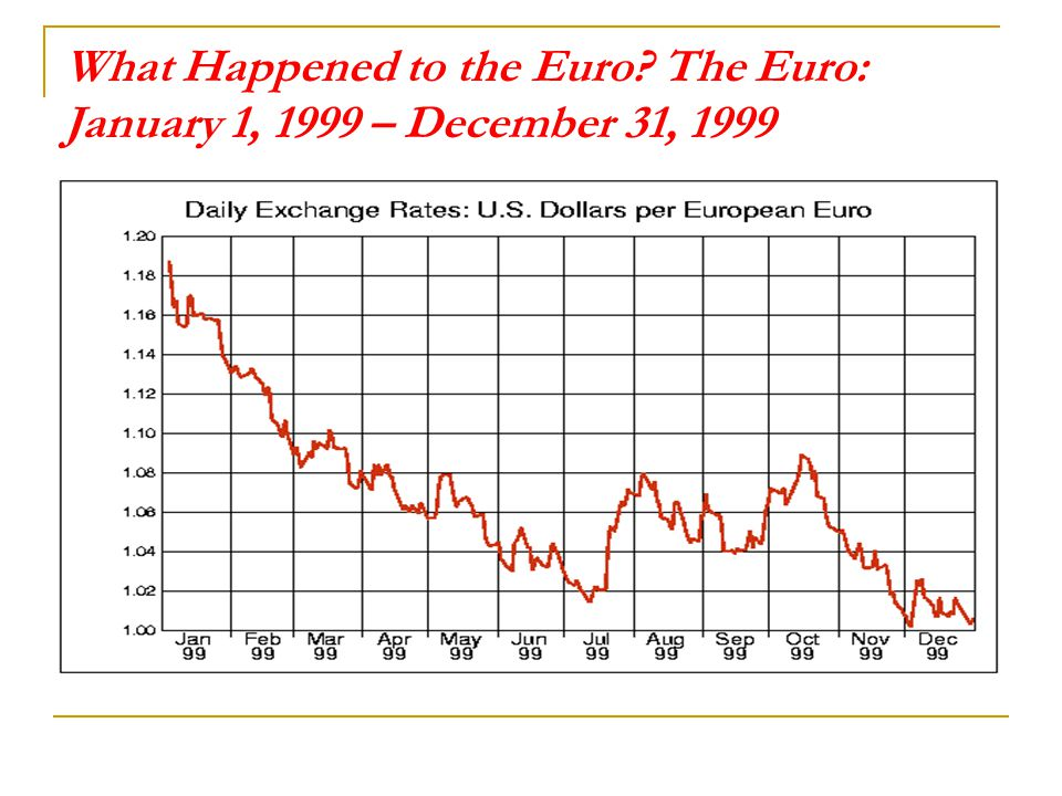 What Happened to the Euro
