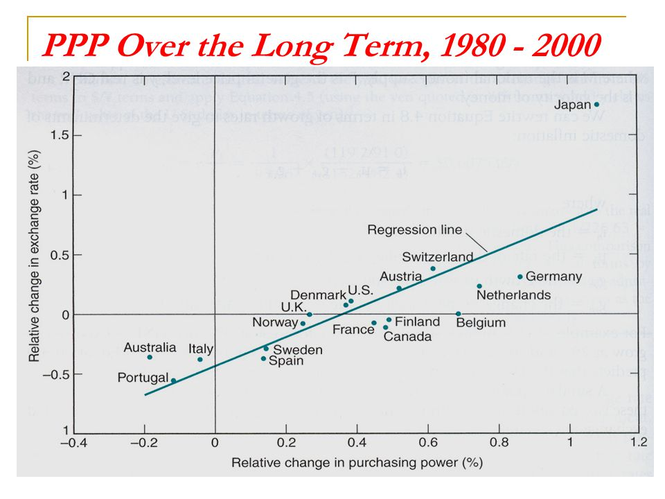 PPP Over the Long Term, 1980 - 2000