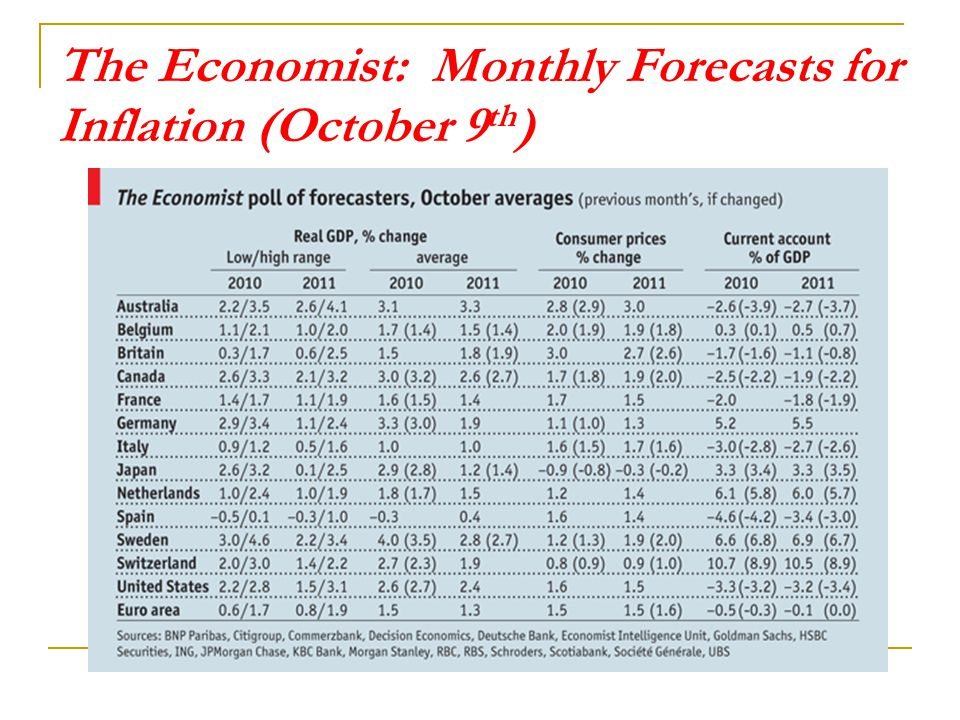 The Economist: Monthly Forecasts for Inflation (October 9th)