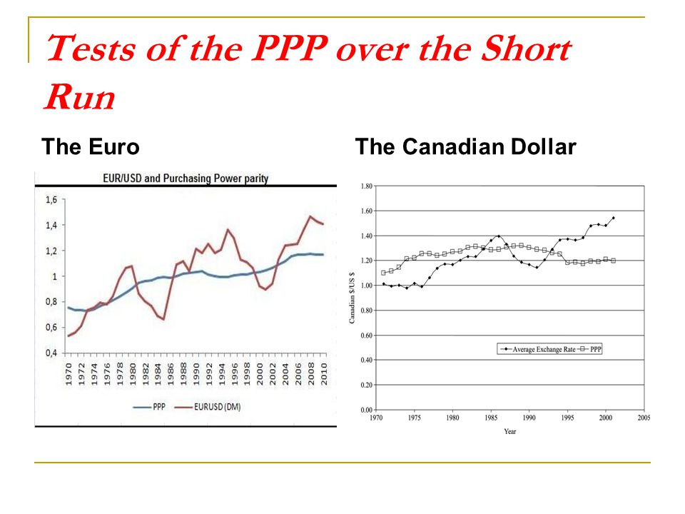 Tests of the PPP over the Short Run