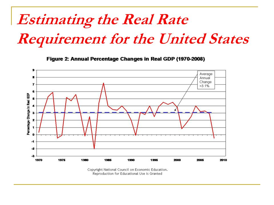 Estimating the Real Rate Requirement for the United States