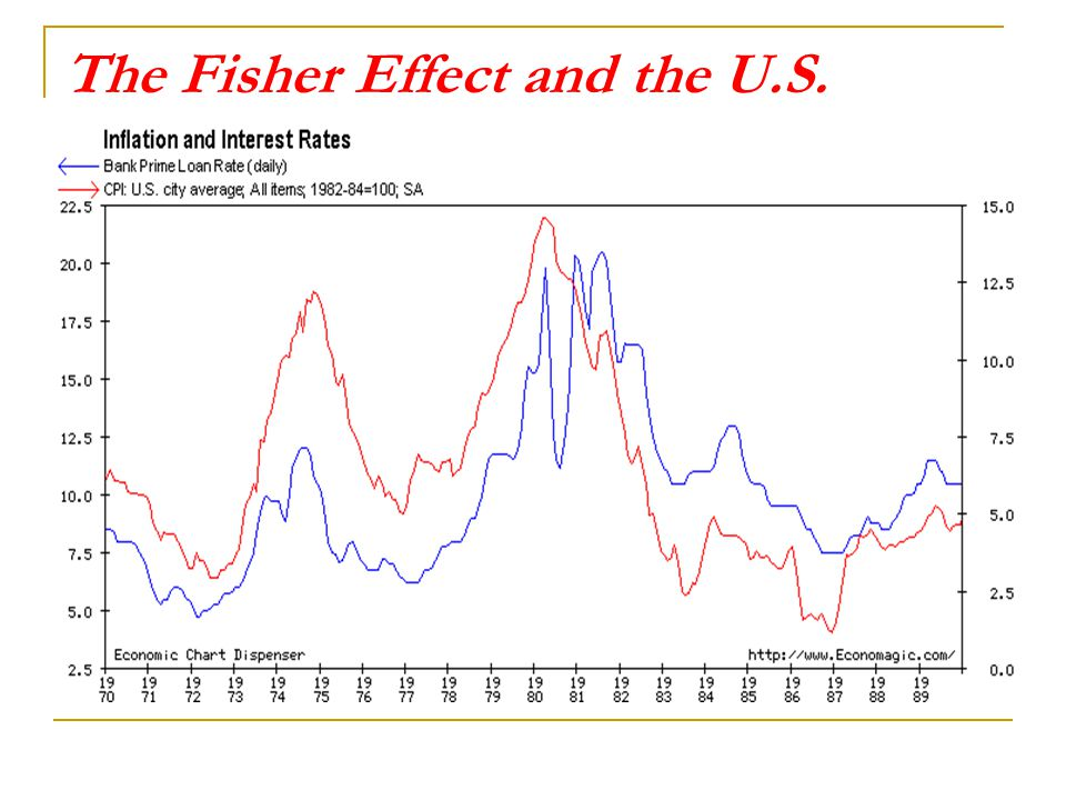 The Fisher Effect and the U.S.