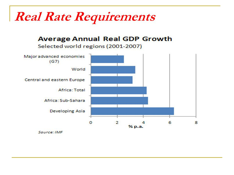 Real Rate Requirements