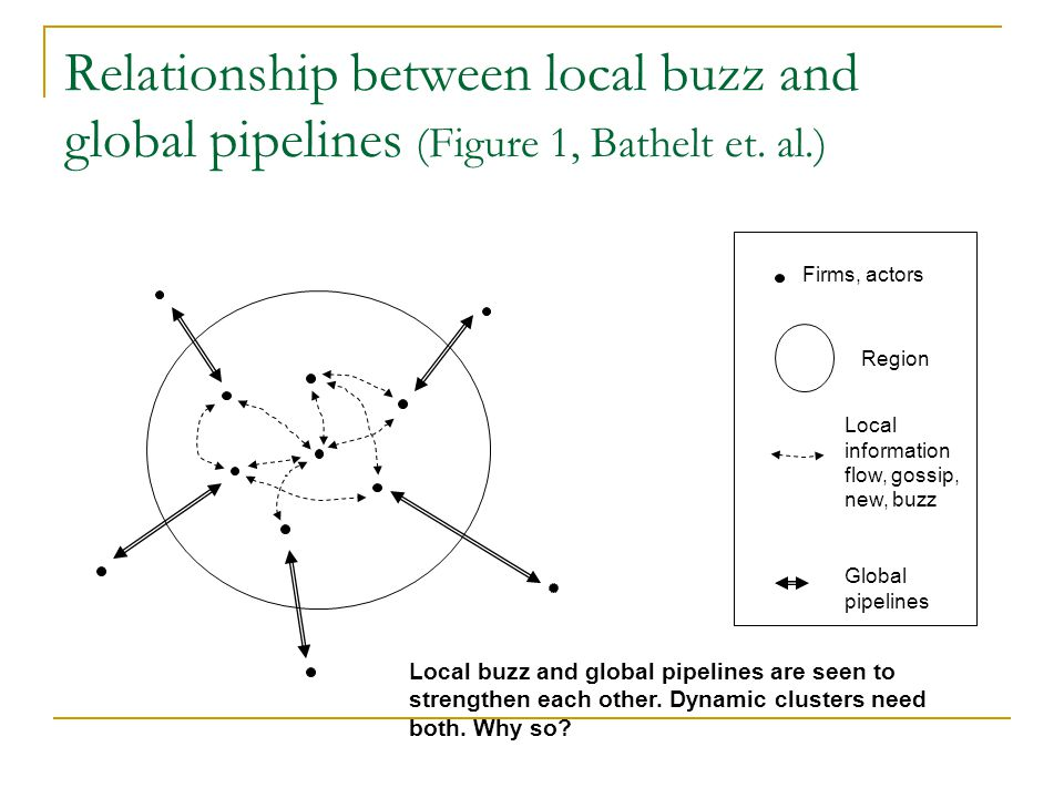 Relationship between local buzz and global pipelines (Figure 1, Bathelt et. al.)