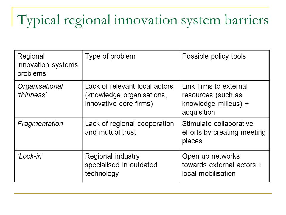 Typical regional innovation system barriers