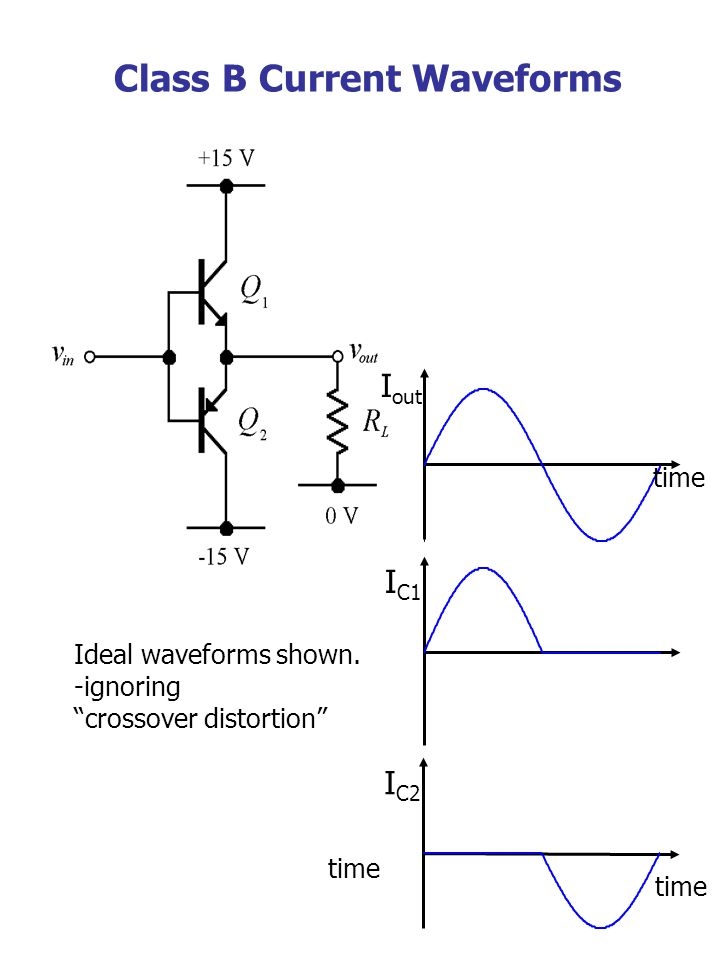 Class B Current Waveforms