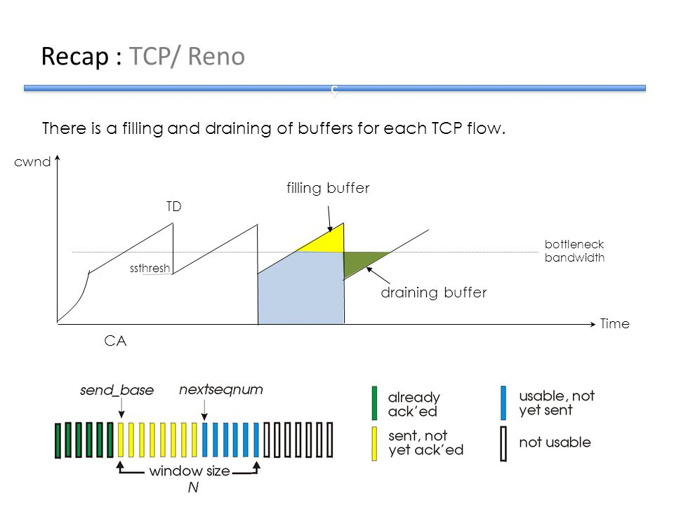 Recap : TCP/ Reno ç. There is a filling and draining of buffers for each TCP flow. cwnd. filling buffer.