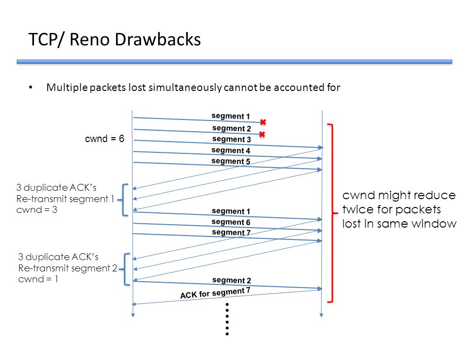 TCP/ Reno Drawbacks Multiple packets lost simultaneously cannot be accounted for. ACK for segment 7.