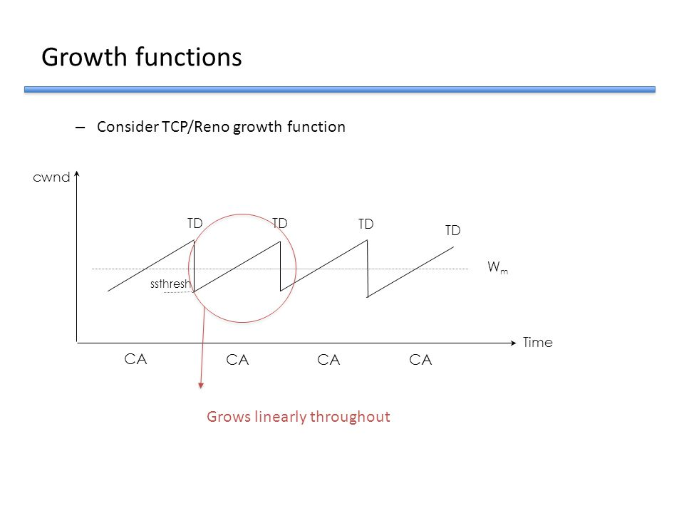 Growth functions Consider TCP/Reno growth function