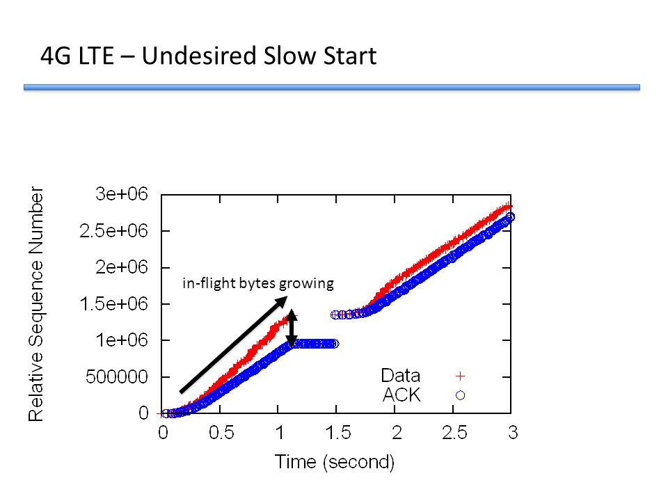 4G LTE – Undesired Slow Start
