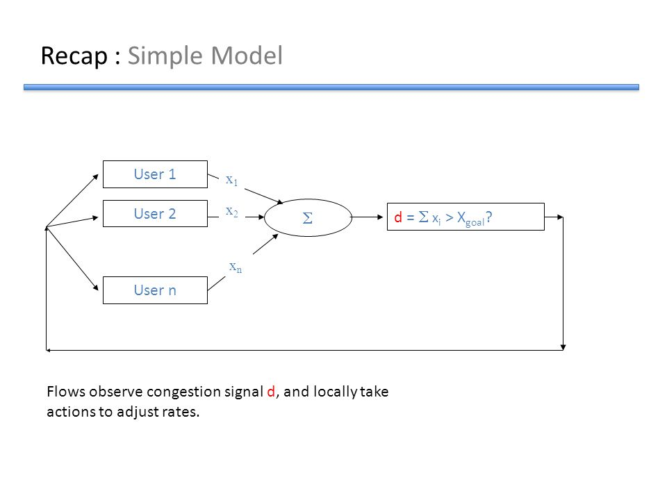 Recap : Simple Model User 1 User 2  d =  xi > Xgoal User n