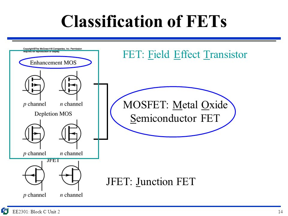 Classification of FETs